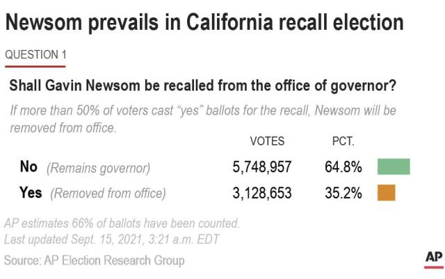 Graphic looks at the results of the California recall election of Governor Gaven Newsom.; 2c x 2 inches