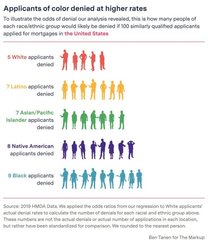 This digital embed - created by Ben Tanen for The Markup - shows how many people of each ethnic group would likely be denied if 100 similarly qualified applicants applied for mortgaged in the U.S.