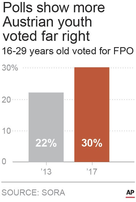AUSTRIAN YOUTH VOTING FAR RIGHT