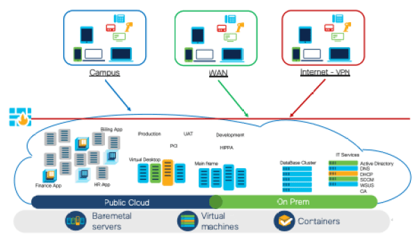 Example of hybrid deployment with remote access to critical workloads