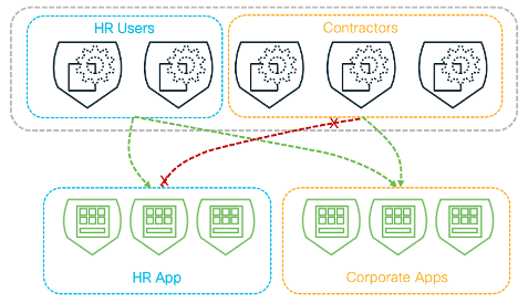 Context based application access control