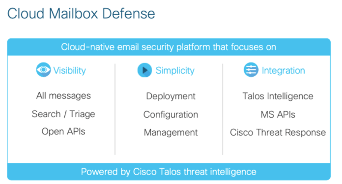 Cloud Mailbox Defense capabilities