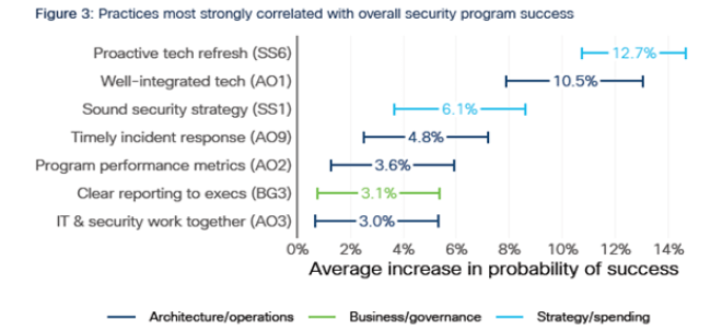 Practices most strongly correlated with overall security program success