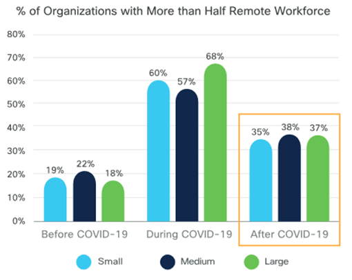 % of Organizations with more than half remote workforce