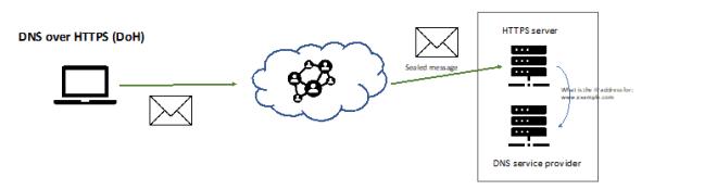 DNS over HTTPS (DoH)