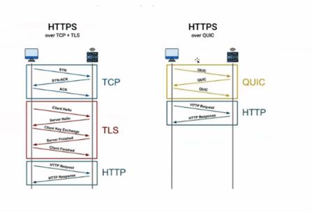 HTTPS over TCP + TLS vs. HTTPS over QUIC