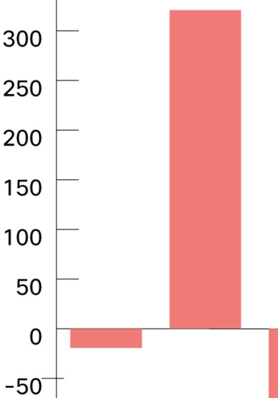 DNS Activity surrounding Sodinobiki