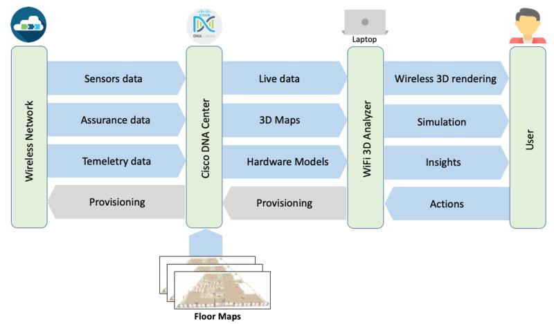 Data Flows