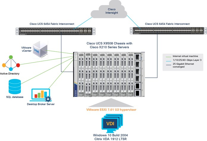 how to deploy a Cisco UCS X210c M6 compute node within the new Cisco X9508 chassis using Cisco Intersight