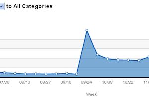 Hitwise Google+ statistics for December 2011