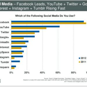 Internet trends 2013 report!