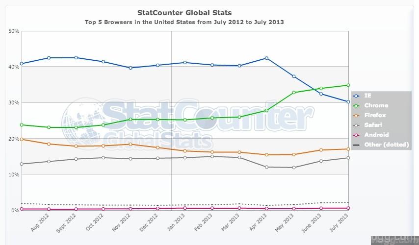 Chrome Browser United States July 2013 Statistics Chart