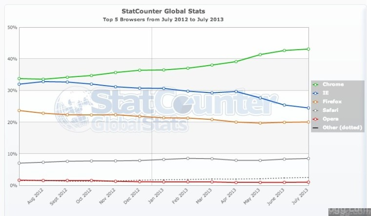 Chrome Browser World Wide Statistics July 2013