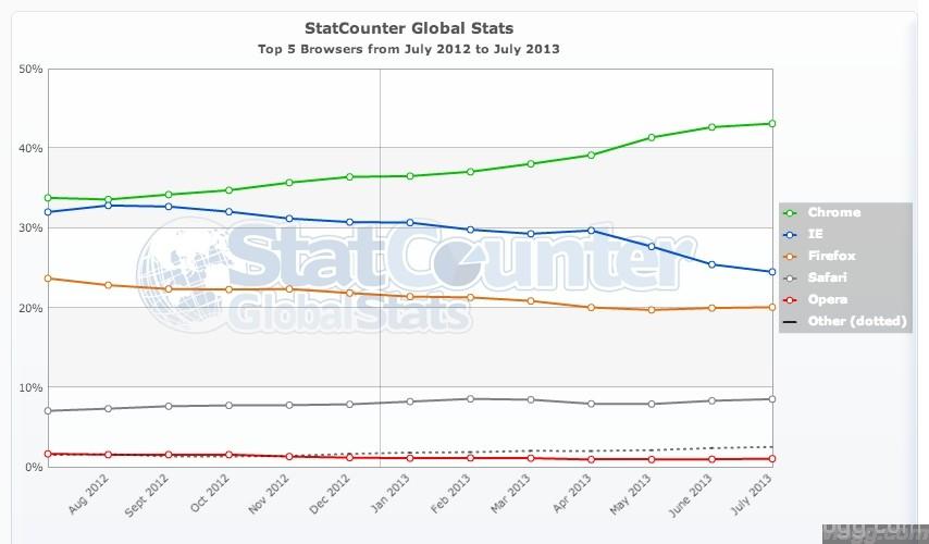 Chrome Browser World Wide Statistics July 2013