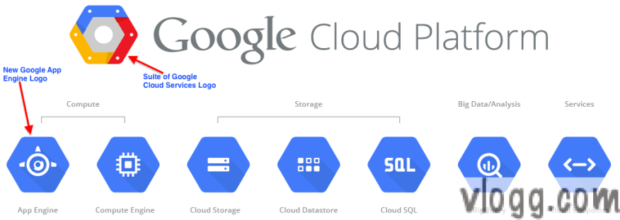 Google Cloud Platform (Logo) and Set of All Cloud Services with their respective Logo's [Images: Google Cloud Platform Blog]