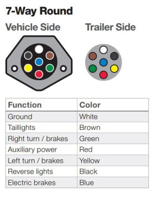 The Ins and Outs of Vehicle and Trailer Wiring