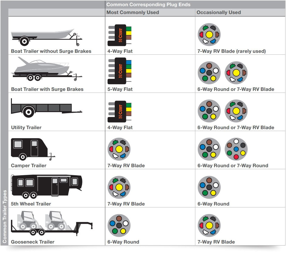 Trailer Wiring Diagram Australia furthermore 683353 Wiring Woes 68 Coupe furthermore Wiring Diagram For Trailers With Brakes furthermore 4 Way Trailer Wiring Diagram Troubleshooting besides Wiring Diagram For 7 Pin Trailer Connector On 2013 Gmc Sierra Truck. on 7 round trailer wiring diagram