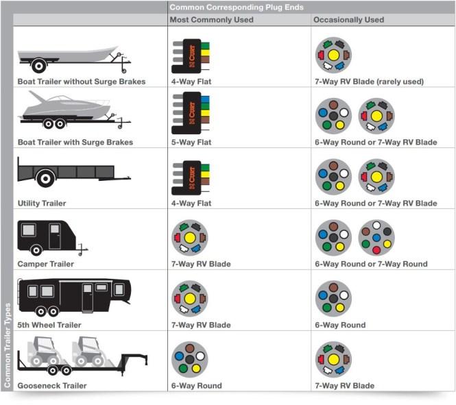 5 pin trailer wiring diagram 6 round trailer plug diagram