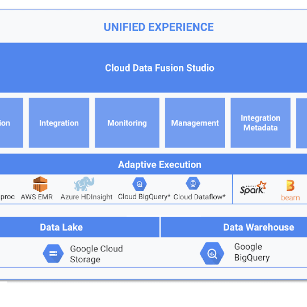 unified experience cloud data studio.png