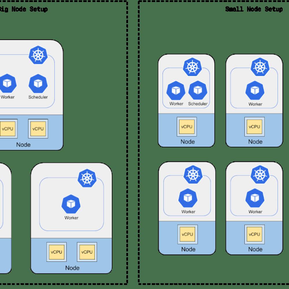 Big node setup vs small node setup.png