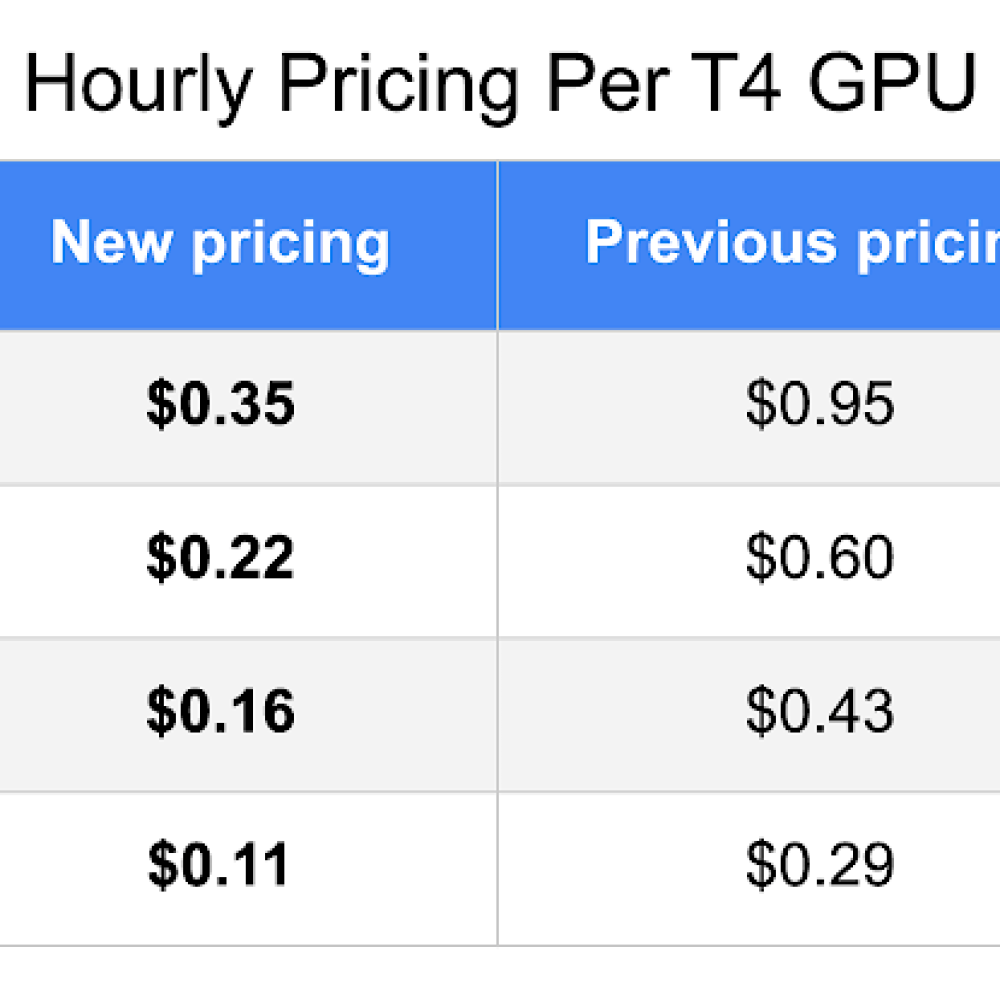 Hourly Pricing Per T4 GPU.png