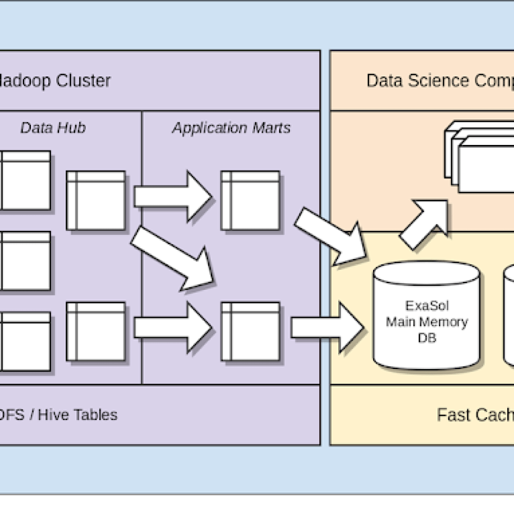 Overview of the previous on-premises data lake.png