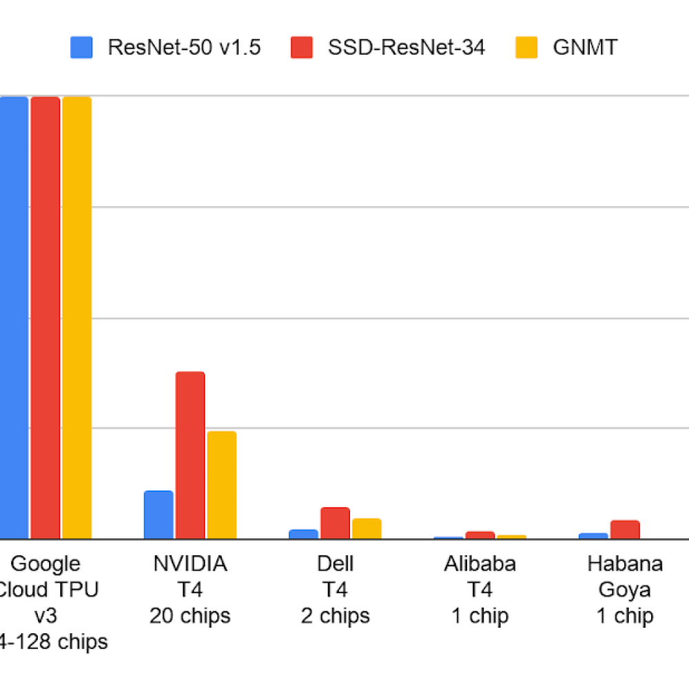 Peak demonstrated scaling for select MLPerf v0.5.png
