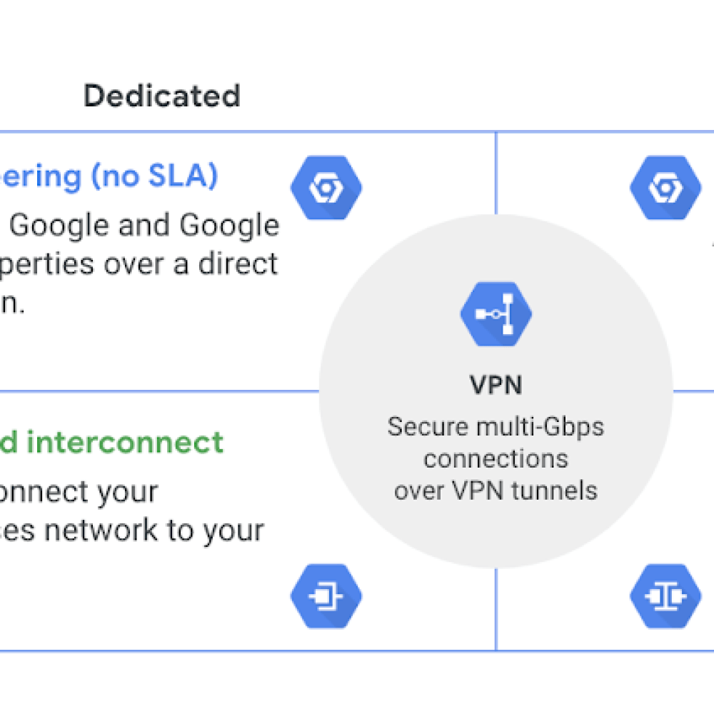 google cloud vpn.png