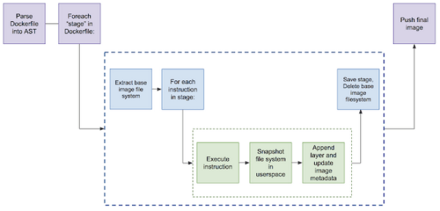 Image - Kaniko : How it works ?