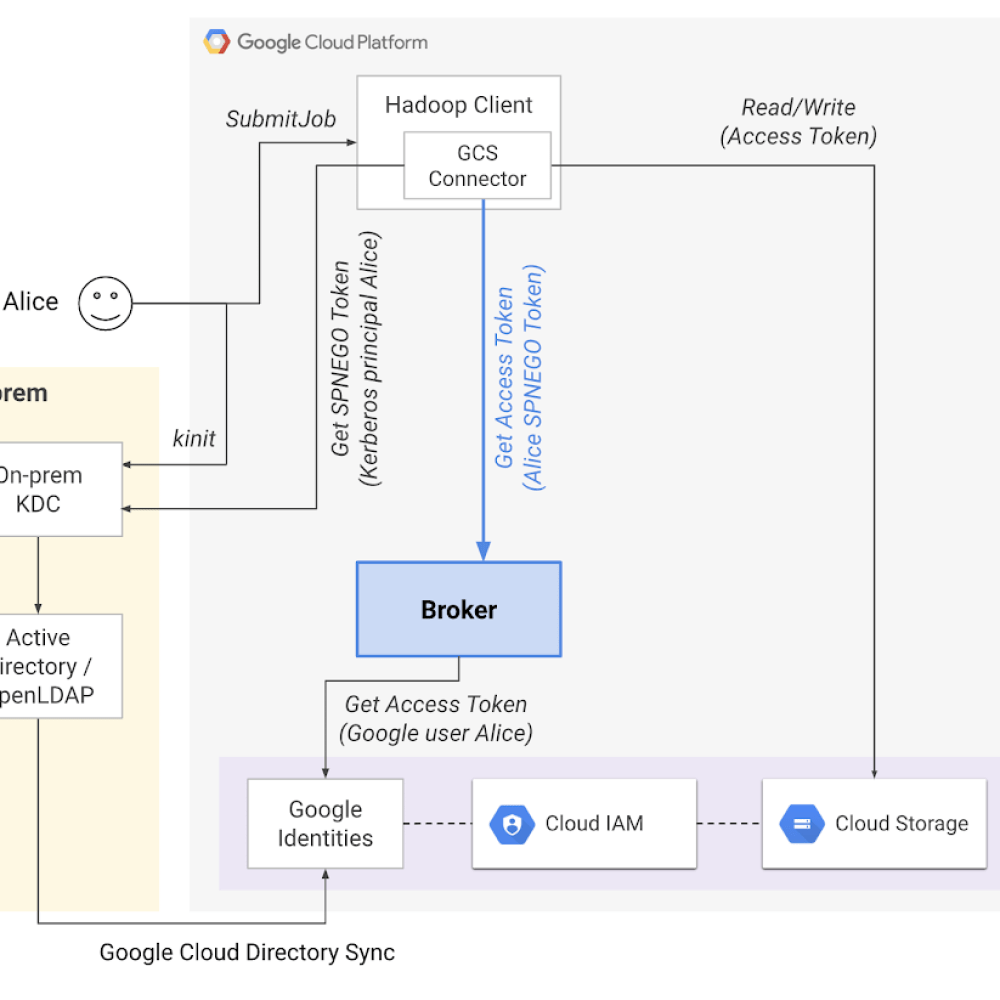 overall architecture for direct authentication.png