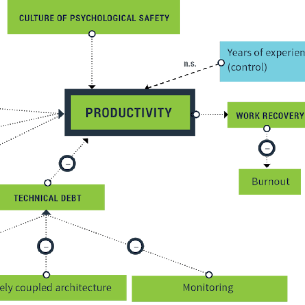 productivity research model.png