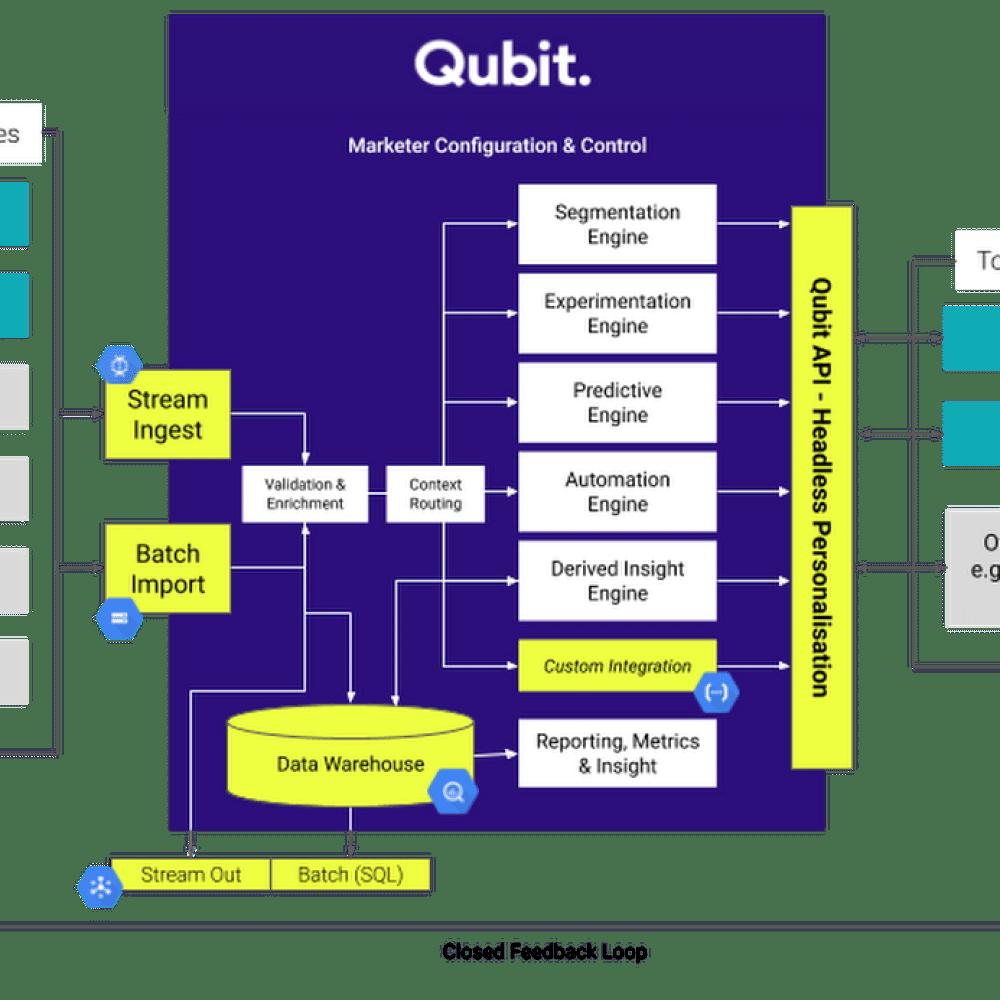 qubit closed feedback loop.png