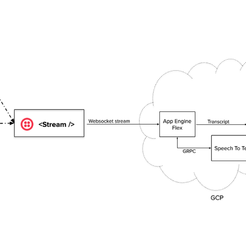 twilio overall architecture.png