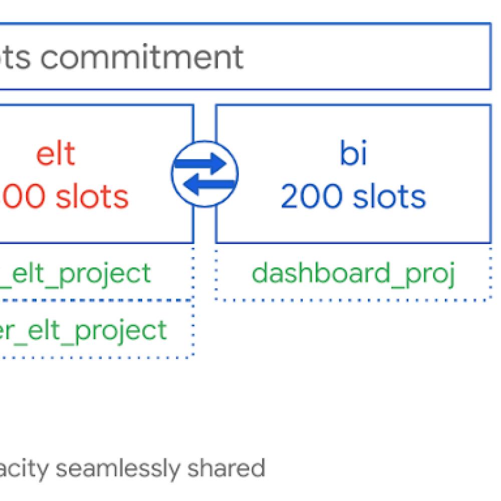 workloads has dedicated capacity.png
