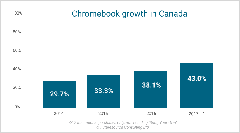 Chromebooks are on the head of the category in Canada's Ok-12 faculties