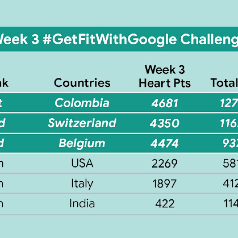 Get Fit With Google leaderboard, week 3