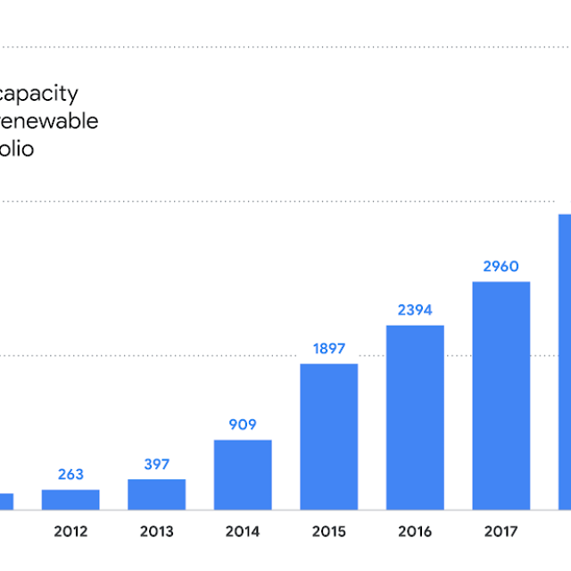 cumulative capacity of google's renewable energy portfolio