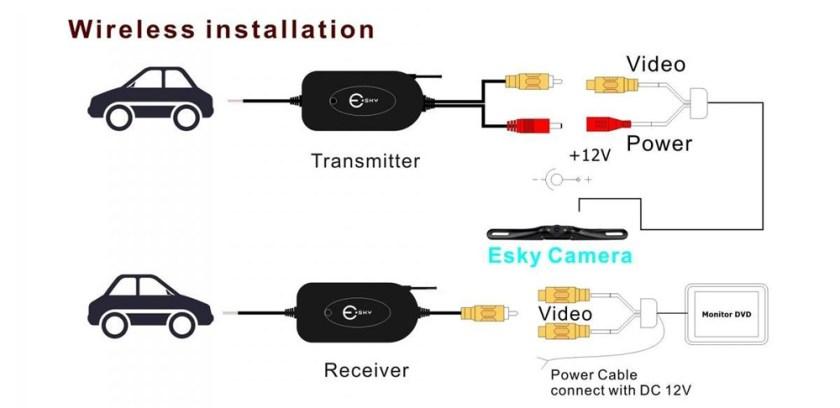 Kit transmissor+Receptor de imagem sem fio 9-14VDC 2.4Ghz Wifi