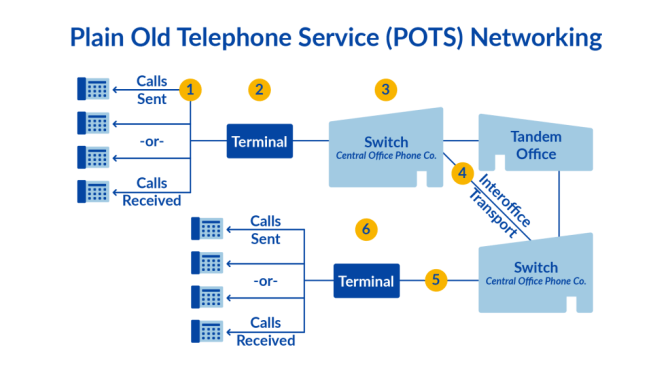 what is pots plain old telephone service line  network