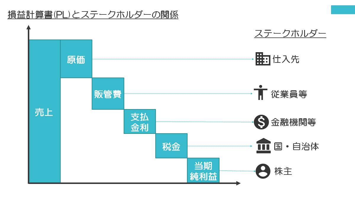 利益デザインの管理会計 損益計算書とステークホルダーの関係