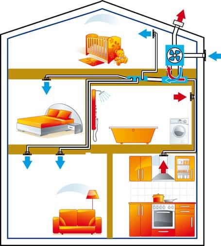 l aeration de la maison