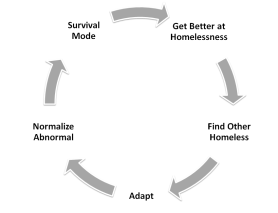 A cycle of survival