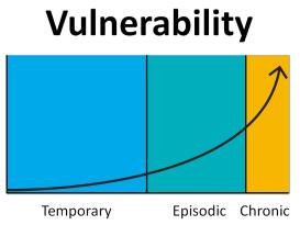 Disproportionate vulnerability