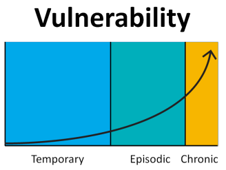 Vulnerability increases exponentially the longer someone is homeless