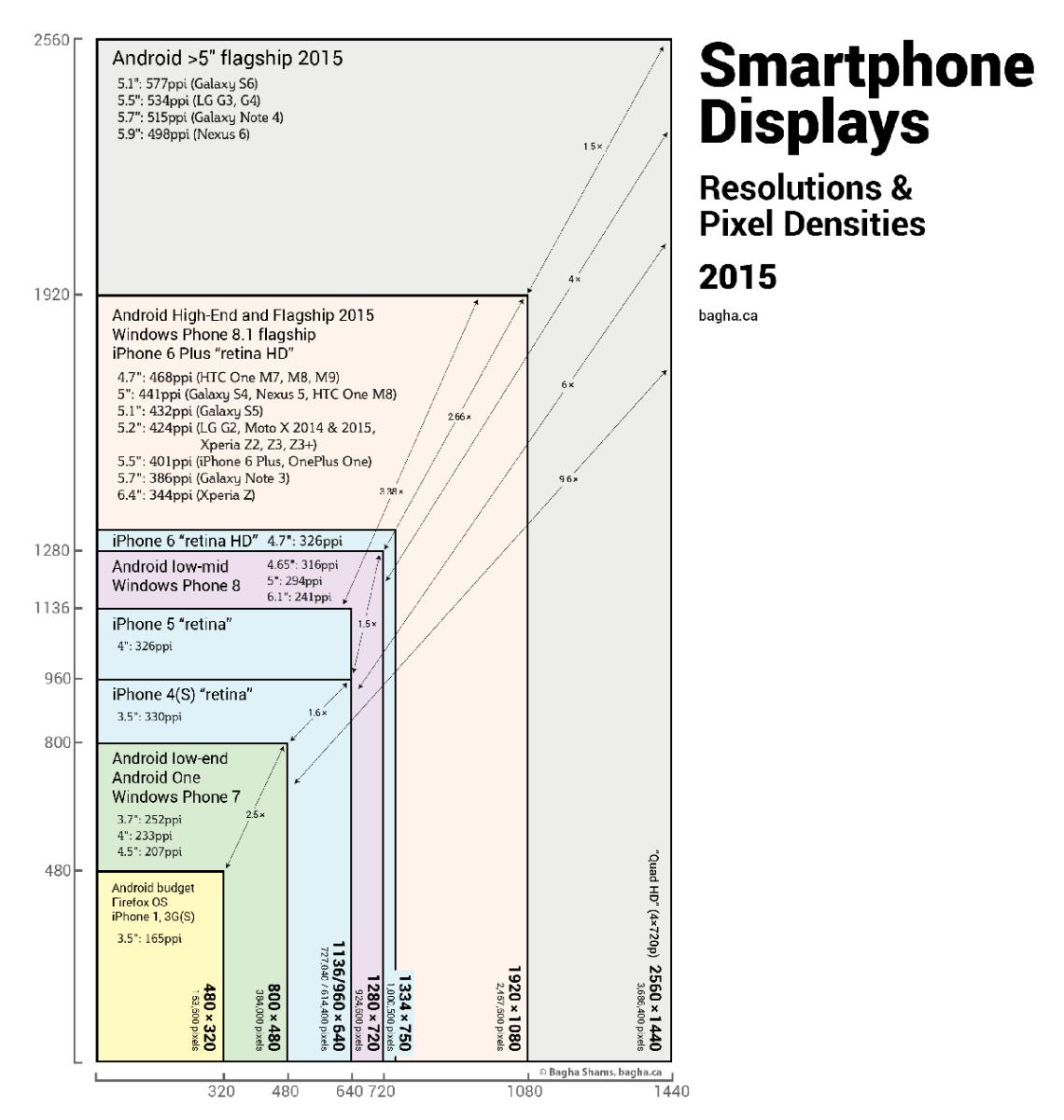 smartphone screen sizes