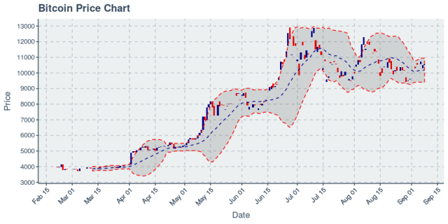 Bitcoin ekes out a small rally, but monthly active users remain in downtrend