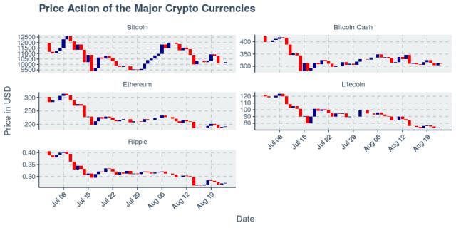 Cryptos rally slightly, led by Bitcoin Cash up 2.81%
