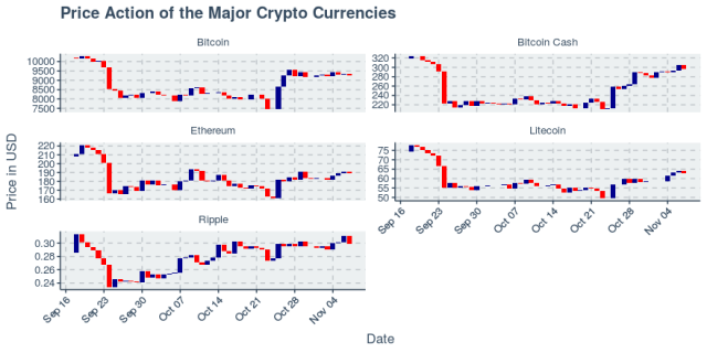 Top Five Cryptos All Rally, Led by Hard Fork Bitcoin Cash