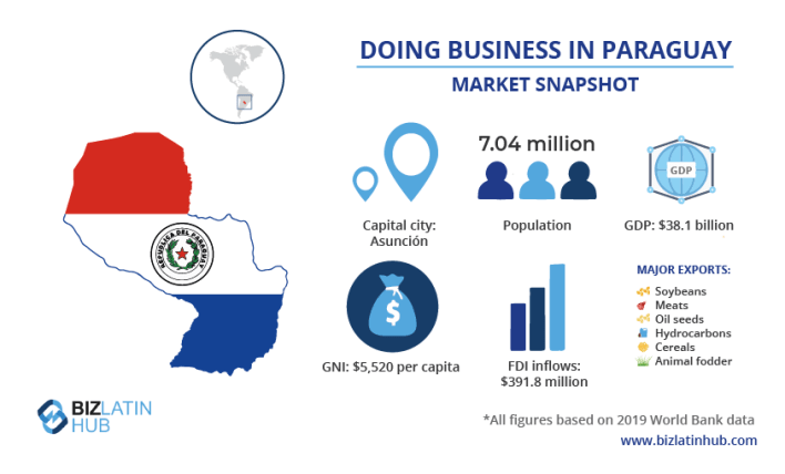 A snapshot of the market in Paraguay, one of the best countries to invest in Latin America