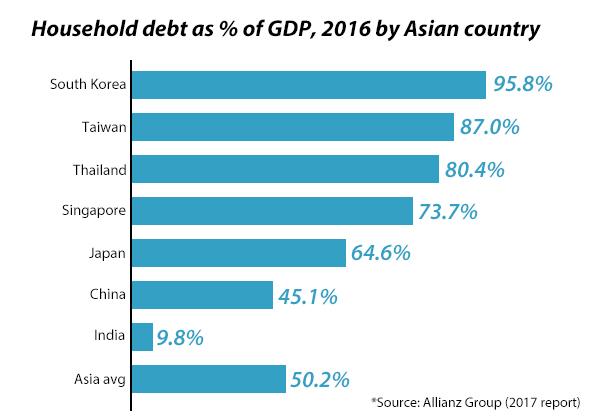 Household debt in Asia